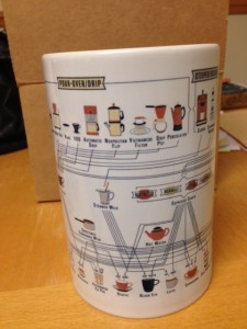 coffee chart mug